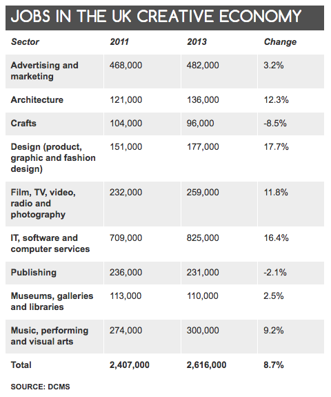 Jobs in the UK Creative Economy